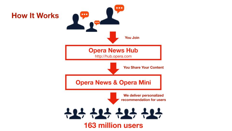 For Easy Steps on how to make money with Opera News 2020 creator platform