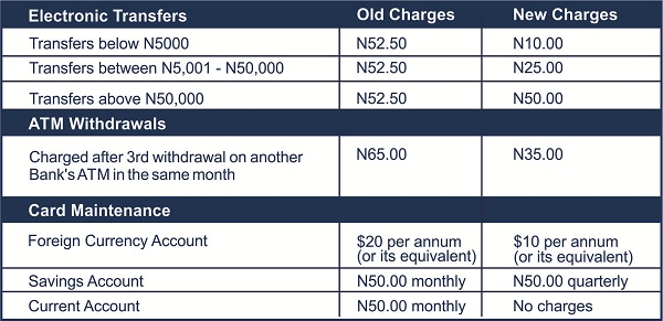 Amazing! New Charges on all Bank Transactions