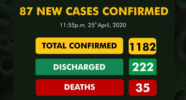 List of States Without Coronavirus in Nigeria as at Today 26th April 2020