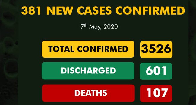 List of States without coronavirus cases in Nigeria as of today 8th May 2020