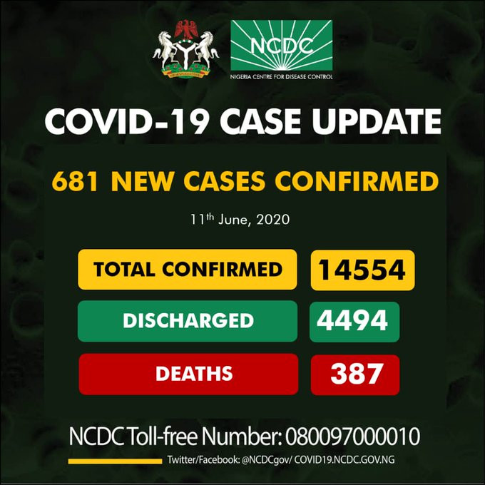 COVID-19: 681 New cases of Recorded in Nigeria; 345 in Lagos alone