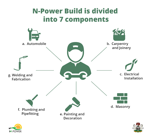 Npower Build Recruitment 2020/2021 Online Form – Apply Now