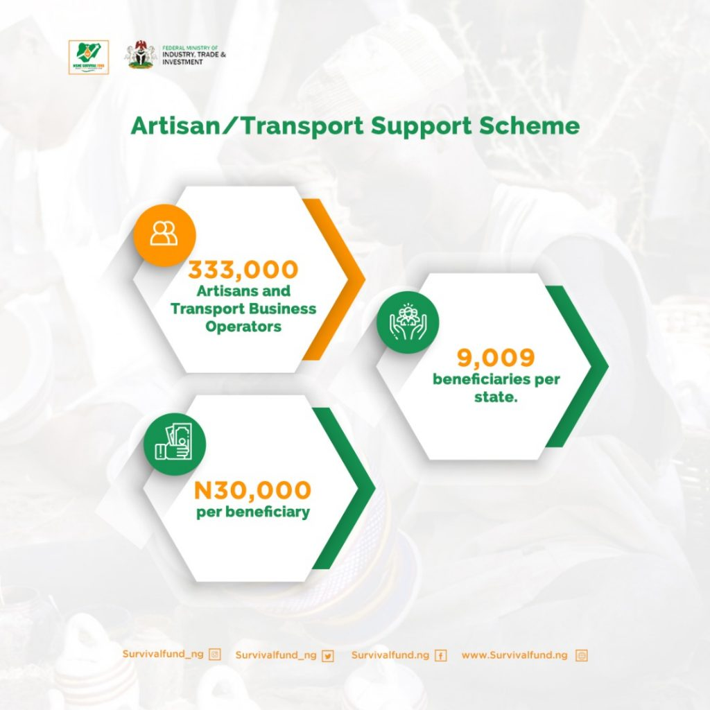 Quick facts about the Artisan/Transport Support Scheme of the MSME Survival Fund